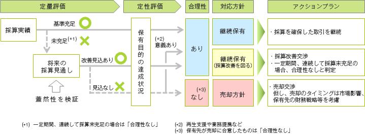 コーポレートガバナンス 政策保有株式について: 三井住友 ...