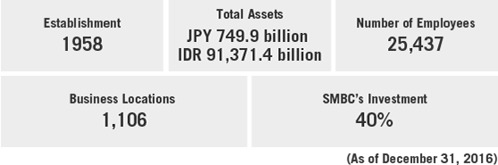 Overview of BTPN  