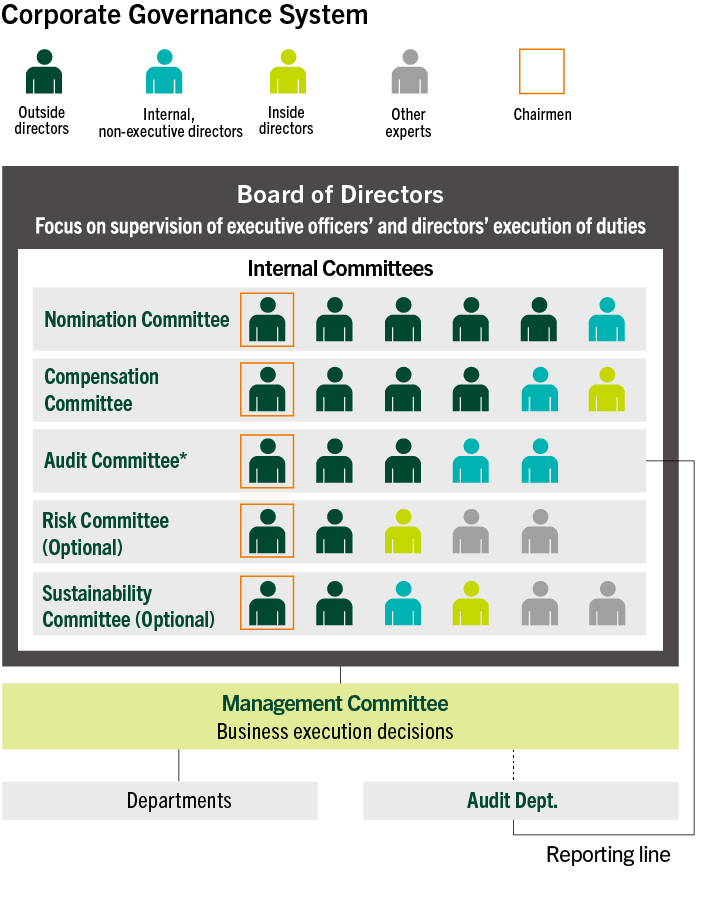 Corporate Governance | Sumitomo Mitsui Financial Group