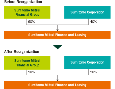 Reorganization of the Sumitomo Mitsui Financial Group and Sumitomo Corporation Joint Leasing Partnership