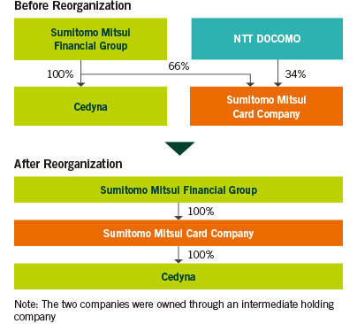 Conversion of Sumitomo Mitsui Card Company into a Wholly Owned Subsidiary