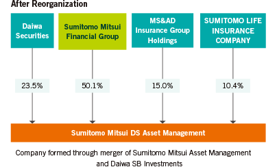 Merger of Sumitomo Mitsui Asset Management and Daiwa SB Investments