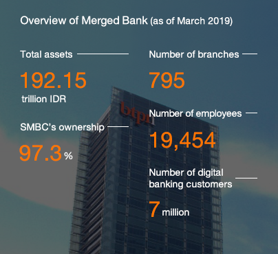 Overview of Merged Bank (as of March 2019) Total assets 192.15 trillion IDR SMBC's ownership 97.3% Number of branches 795 Number of employees 19,454 Number of digital banking customers 7 million