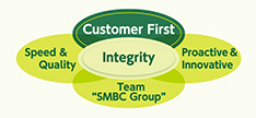 The Basic Policy for Customer-Orientated Business Conduct