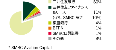 SMBC Group Report 2019国際事業部門